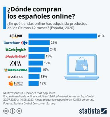 tiendas-online-2020-ranking-españa
